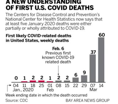 美国首例新冠死者提前至去年1月初,6个州发现更早死亡病例